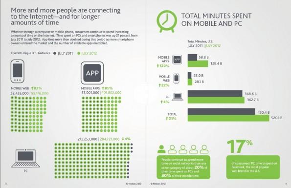 estadisticas redes sociales 2012