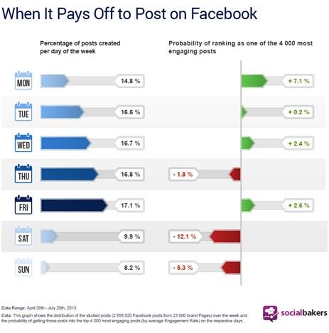 Mejor dia para publicar en Facebook